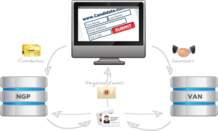 NGP VAN - Accelerator Web Platform